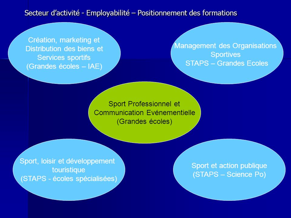 Master Expert Ms ISEM (12 cours) Master Spécialisé Msc Entertainment & Medias Sport Event Marketing (6 cours) Master Management ESC Option Droit & Management Du Sport (3 cours)