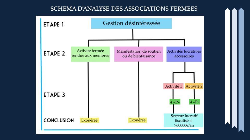 SCHEMA DANALYSE DES ASSOCIATIONS FERMEES