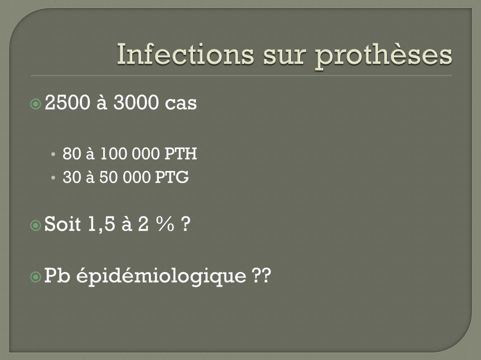 2500 à 3000 cas 80 à 100 000 PTH 30 à 50 000 PTG Soit 1,5 à 2 % ? Pb épidémiologique ??