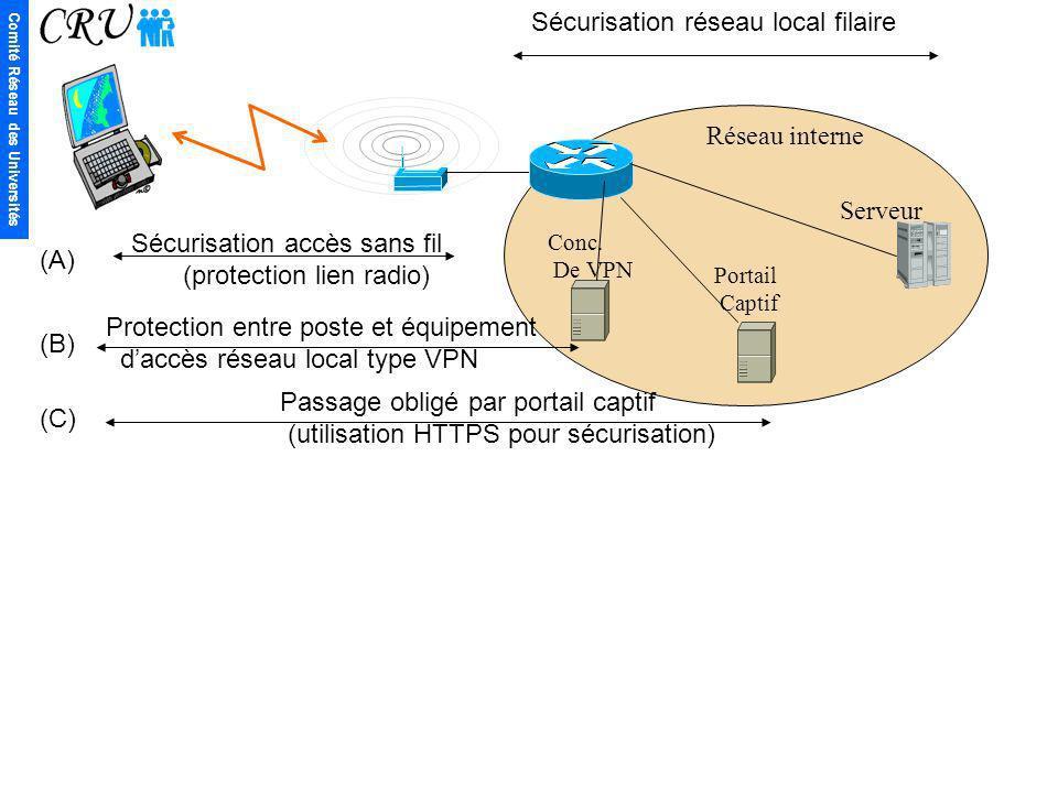 Comité Réseau des Universités Serveur Réseau interne Sécurisation accès sans fil (protection lien radio) Sécurisation réseau local filaire (A) (C) Pro