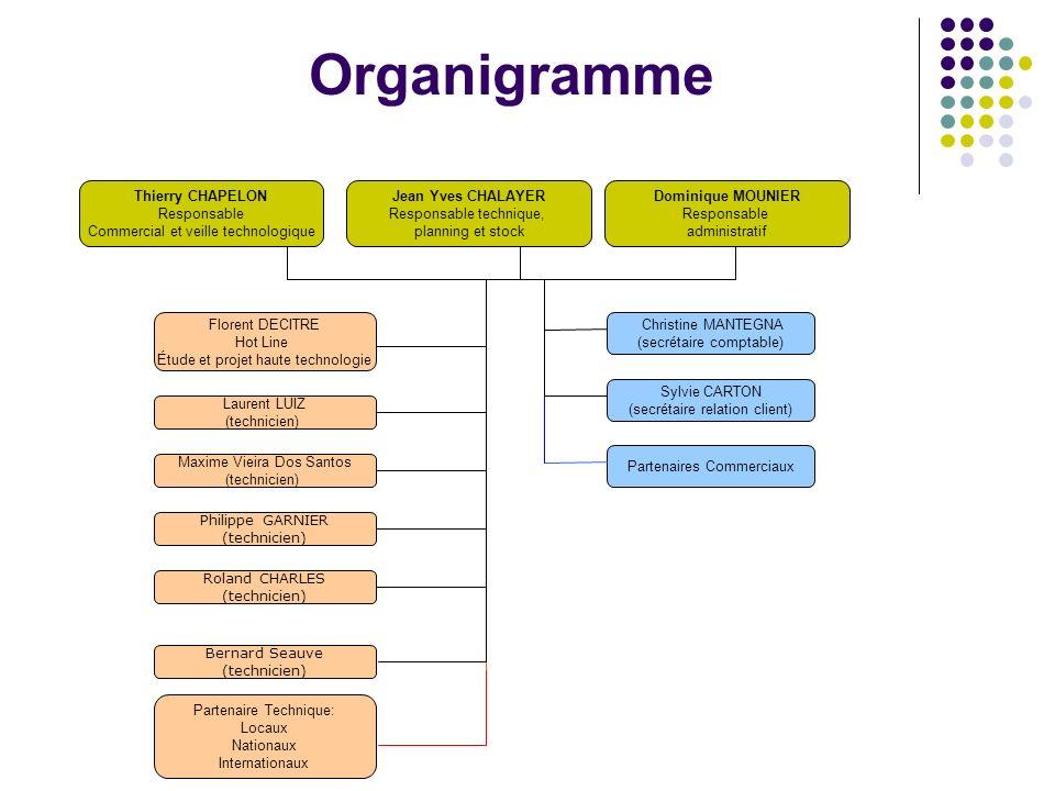 Organigramme Thierry CHAPELON Responsable Commercial et veille technologique Jean Yves CHALAYER Responsable technique, planning et stock Dominique MOU