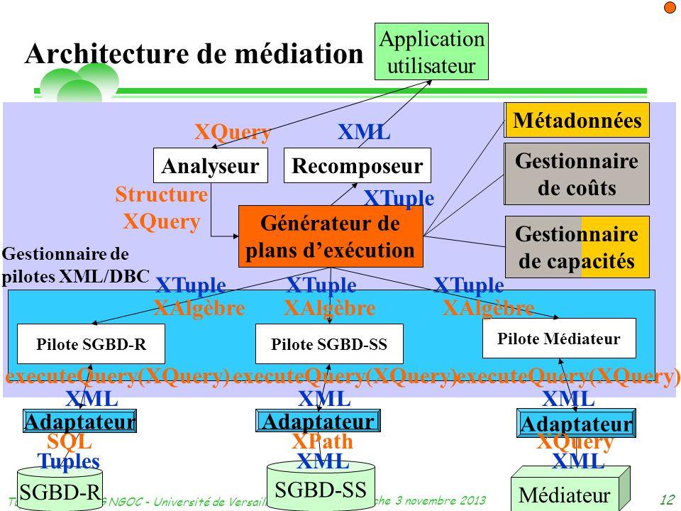 dimanche 3 novembre 2013 Tuyêt Trâm DANG NGOC - Université de Versailles 12 Architecture de médiation SGBD-R Adaptateur Médiateur Application utilisat