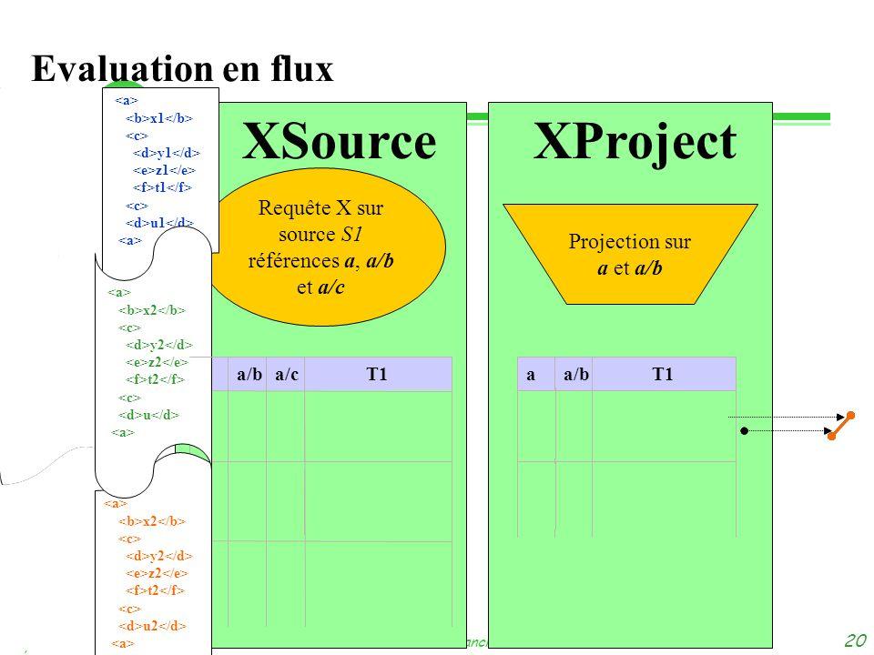 dimanche 3 novembre 2013 Tuyêt Trâm DANG NGOC - Université de Versailles 20 T1a/ba Projection sur a et a/b Evaluation en flux T1a/ba x1 y1 z1 t1 u1 x