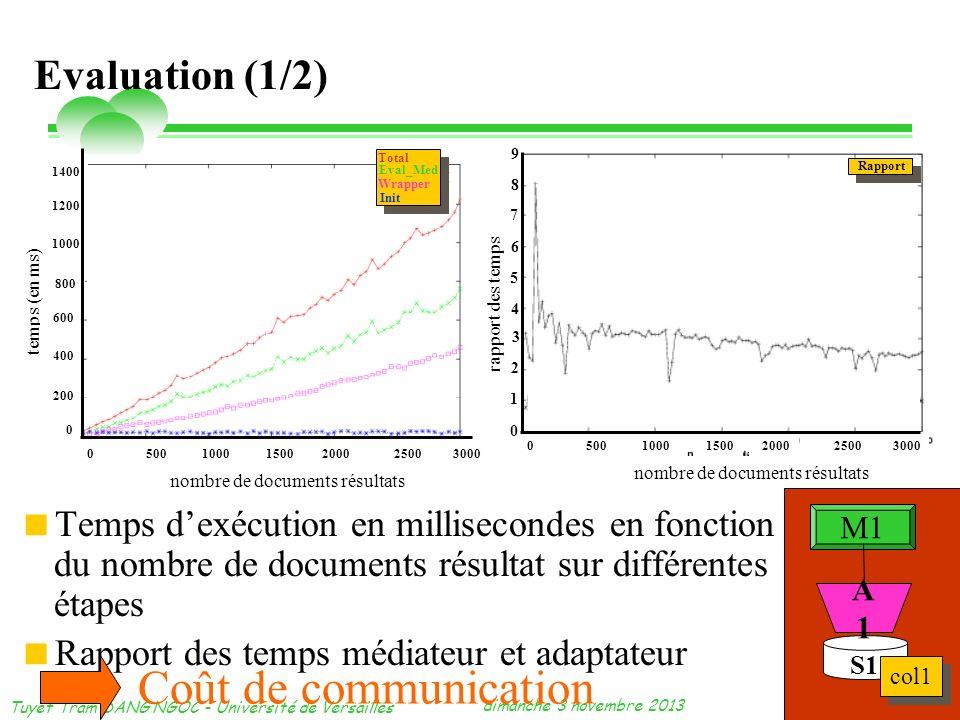 dimanche 3 novembre 2013 Tuyêt Trâm DANG NGOC - Université de Versailles 24 Evaluation (1/2) Temps dexécution en millisecondes en fonction du nombre d