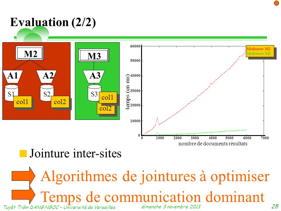 dimanche 3 novembre 2013 Tuyêt Trâm DANG NGOC - Université de Versailles 25 Evaluation (2/2) Jointure inter-sites Algorithmes de jointures à optimiser