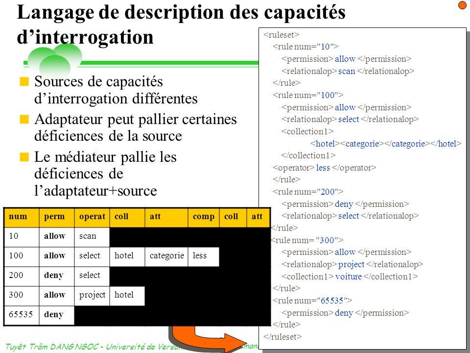 dimanche 3 novembre 2013 Tuyêt Trâm DANG NGOC - Université de Versailles 30 Langage de description des capacités dinterrogation allow scan allow selec