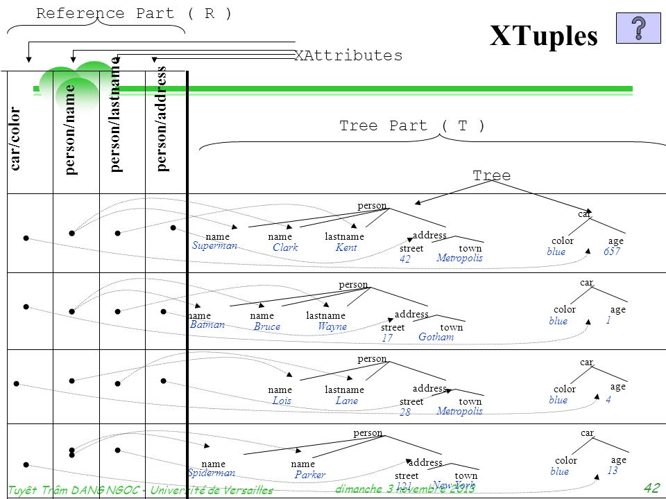dimanche 3 novembre 2013 Tuyêt Trâm DANG NGOC - Université de Versailles 42 XTuples Reference Part ( R ) Tree Part ( T ) XAttributes Tree person addre