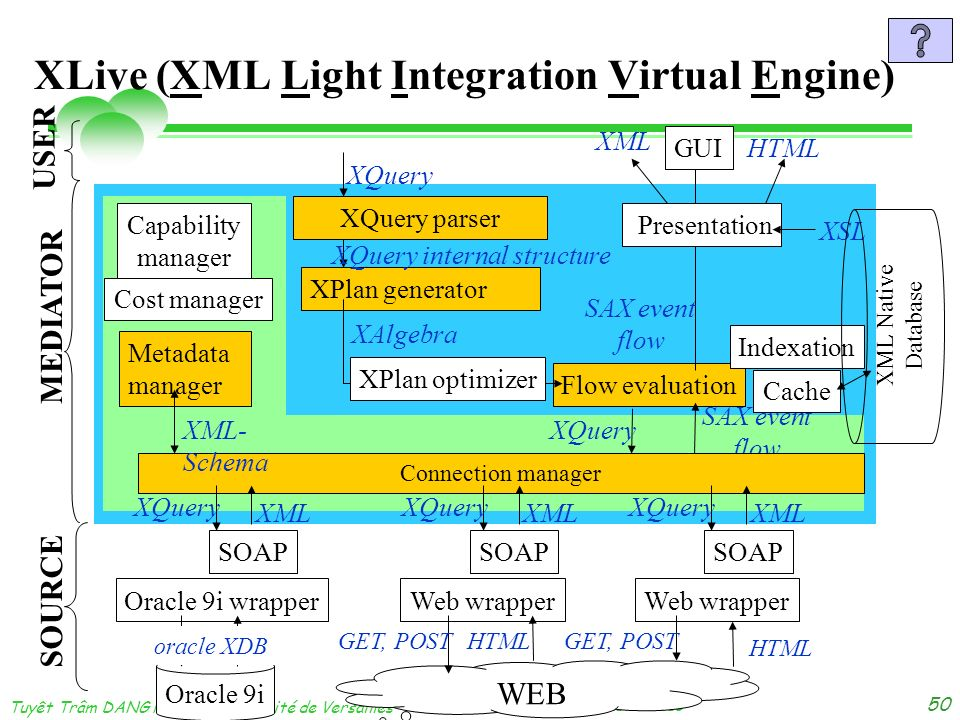 dimanche 3 novembre 2013 Tuyêt Trâm DANG NGOC - Université de Versailles 50 XLive (XML Light Integration Virtual Engine) WEB Oracle 9i SOAP Oracle 9i