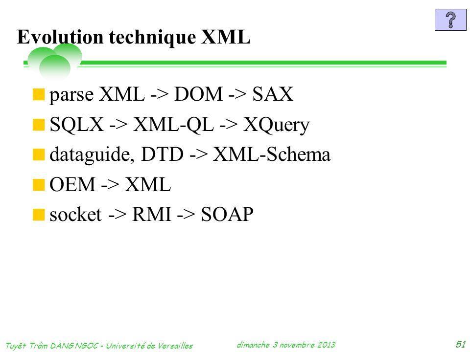 dimanche 3 novembre 2013 Tuyêt Trâm DANG NGOC - Université de Versailles 51 Evolution technique XML parse XML -> DOM -> SAX SQLX -> XML-QL -> XQuery d