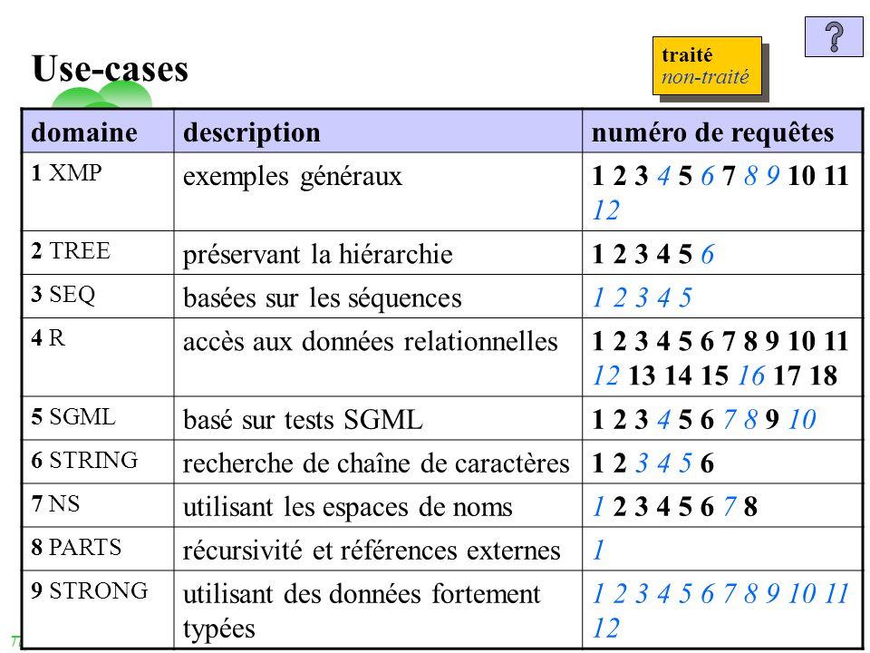 dimanche 3 novembre 2013 Tuyêt Trâm DANG NGOC - Université de Versailles 52 Use-cases domainedescriptionnuméro de requêtes 1 XMP exemples généraux1 2