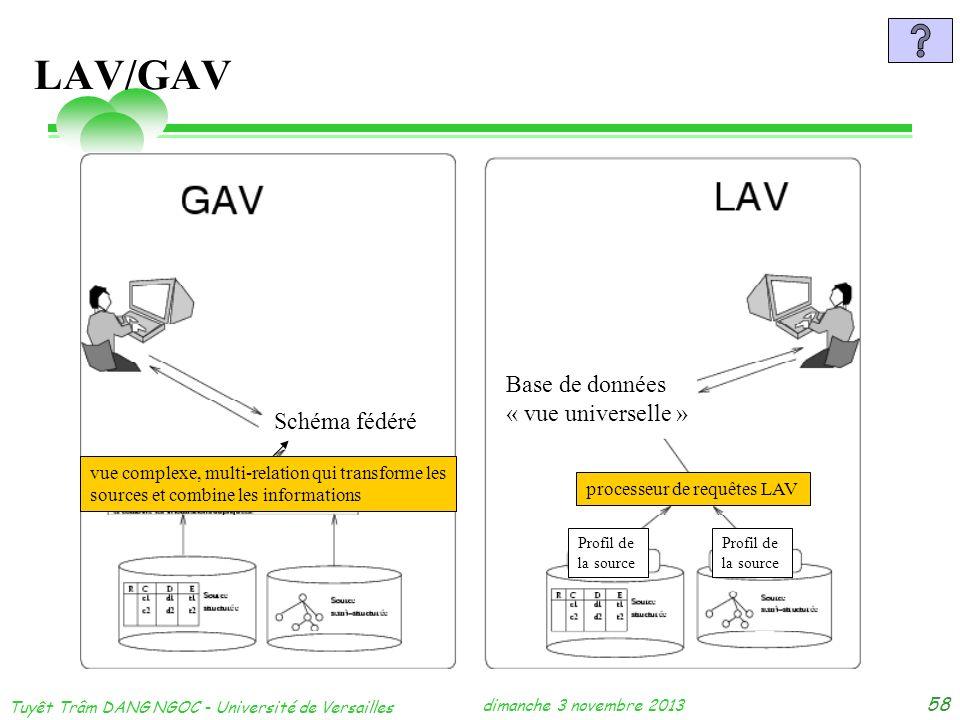 dimanche 3 novembre 2013 Tuyêt Trâm DANG NGOC - Université de Versailles 58 LAV/GAV Schéma fédéré Base de données « vue universelle » vue complexe, mu