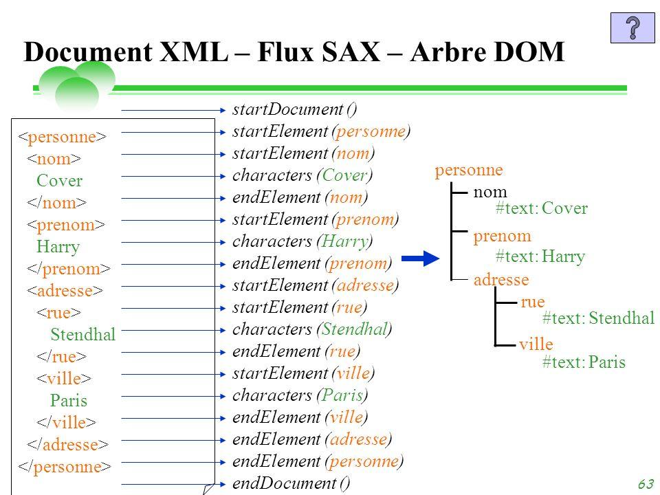 dimanche 3 novembre 2013 Tuyêt Trâm DANG NGOC - Université de Versailles 63 Document XML – Flux SAX – Arbre DOM Cover Harry Stendhal Paris personne no