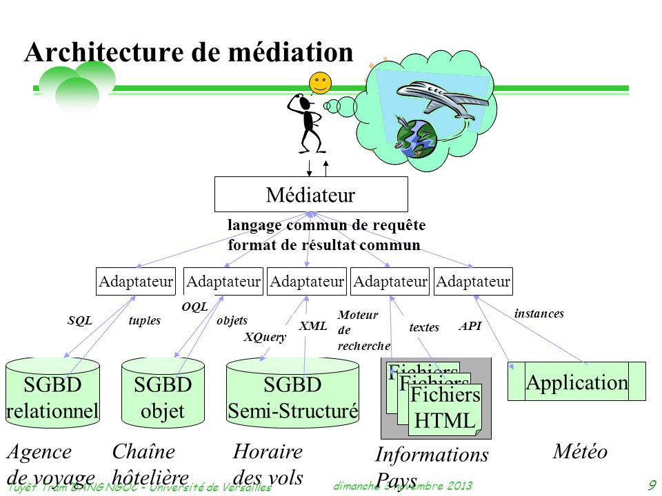 dimanche 3 novembre 2013 Tuyêt Trâm DANG NGOC - Université de Versailles 9 Architecture de médiation SGBD relationnel Application SGBD objet SGBD Semi