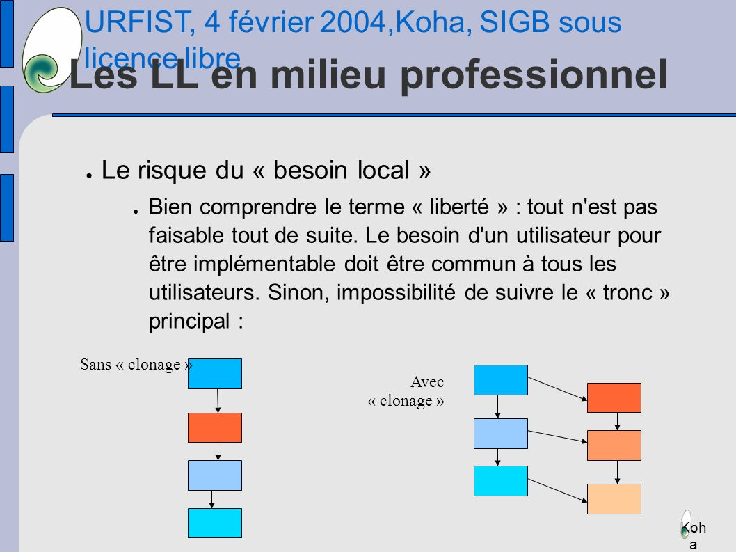 URFIST, 4 février 2004,Koha, SIGB sous licence libre Koh a Les LL en milieu professionnel Le risque du « besoin local » Bien comprendre le terme « liberté » : tout n est pas faisable tout de suite.