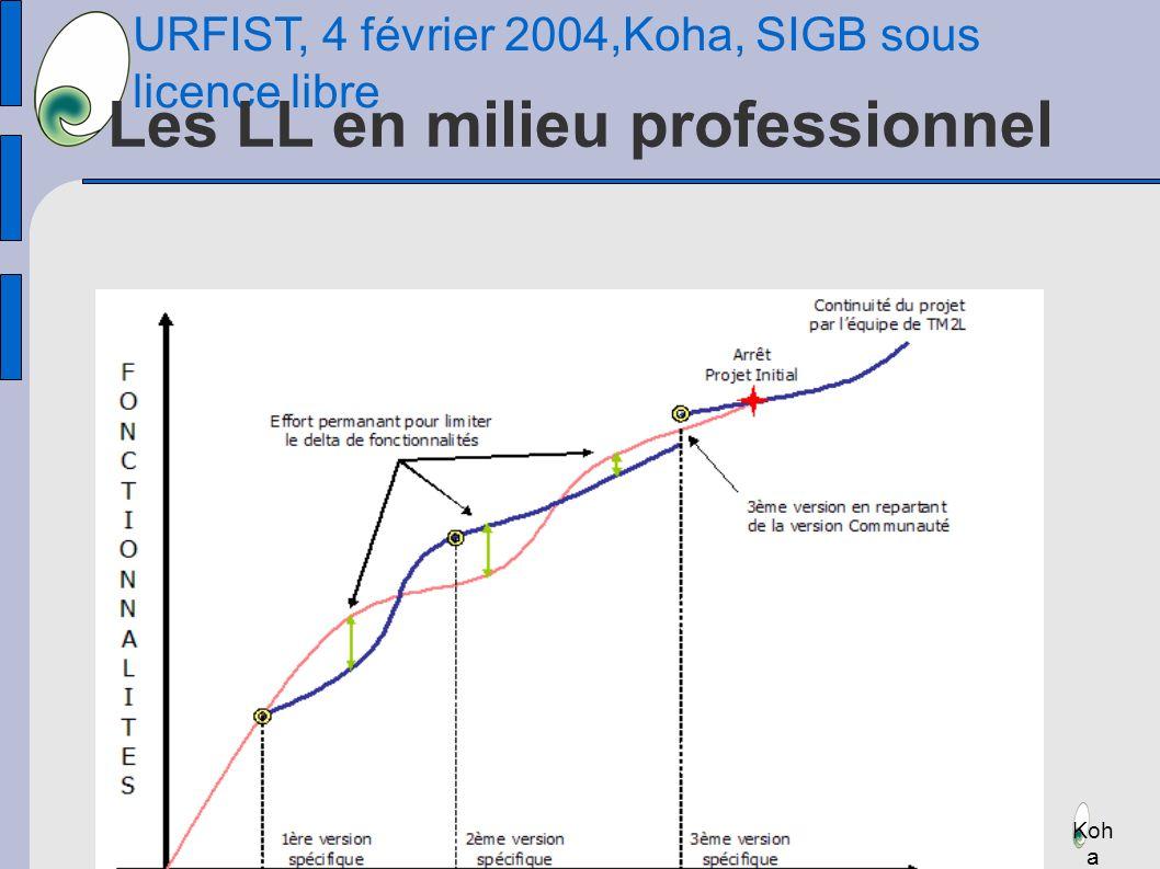 URFIST, 4 février 2004,Koha, SIGB sous licence libre Koh a Les LL en milieu professionnel