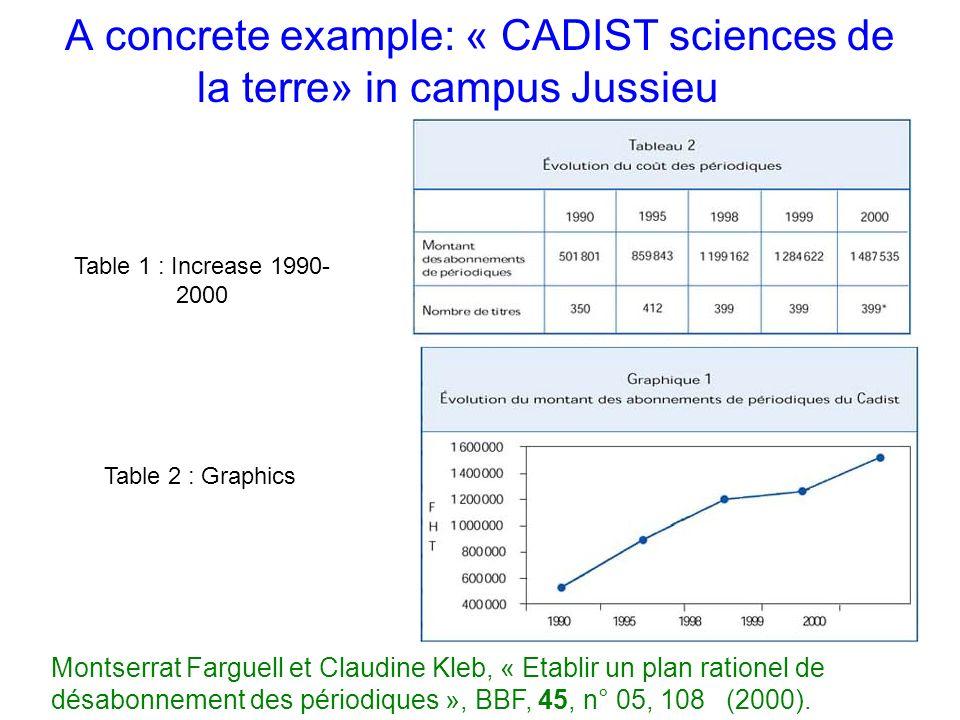 A concrete example: « CADIST sciences de la terre» in campus Jussieu Table 1 : Increase 1990- 2000 Table 2 : Graphics Montserrat Farguell et Claudine Kleb, « Etablir un plan rationel de désabonnement des périodiques », BBF, 45, n° 05, 108 (2000).