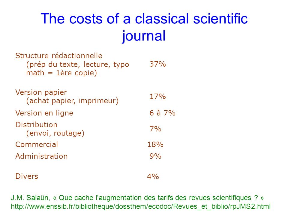 The costs of a classical scientific journal Structure rédactionnelle (prép du texte, lecture, typo math = 1ère copie) 37% Version papier (achat papier, imprimeur) 17% Version en ligne 6 à 7% Distribution (envoi, routage) 7% Commercial18% Administration 9% Divers 4% J.M.