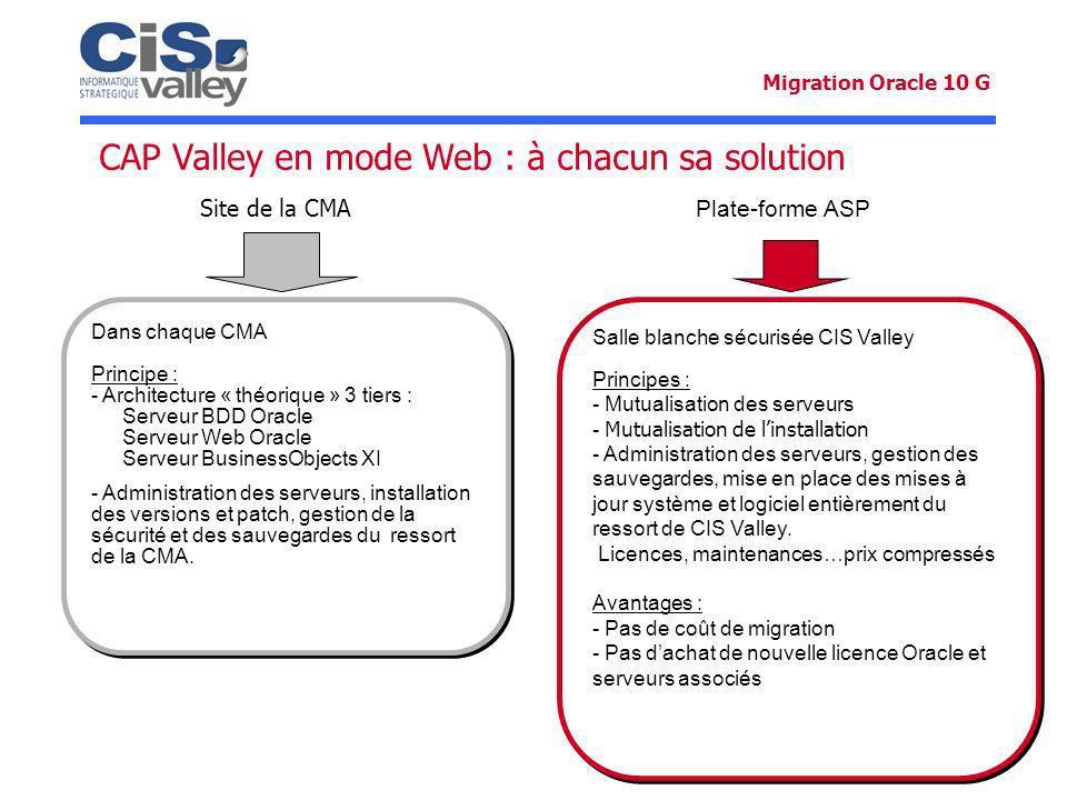 Plate-forme ASP CAP Valley en mode Web : à chacun sa solution Dans chaque CMA Principe : - Architecture « théorique » 3 tiers : Serveur BDD Oracle Ser