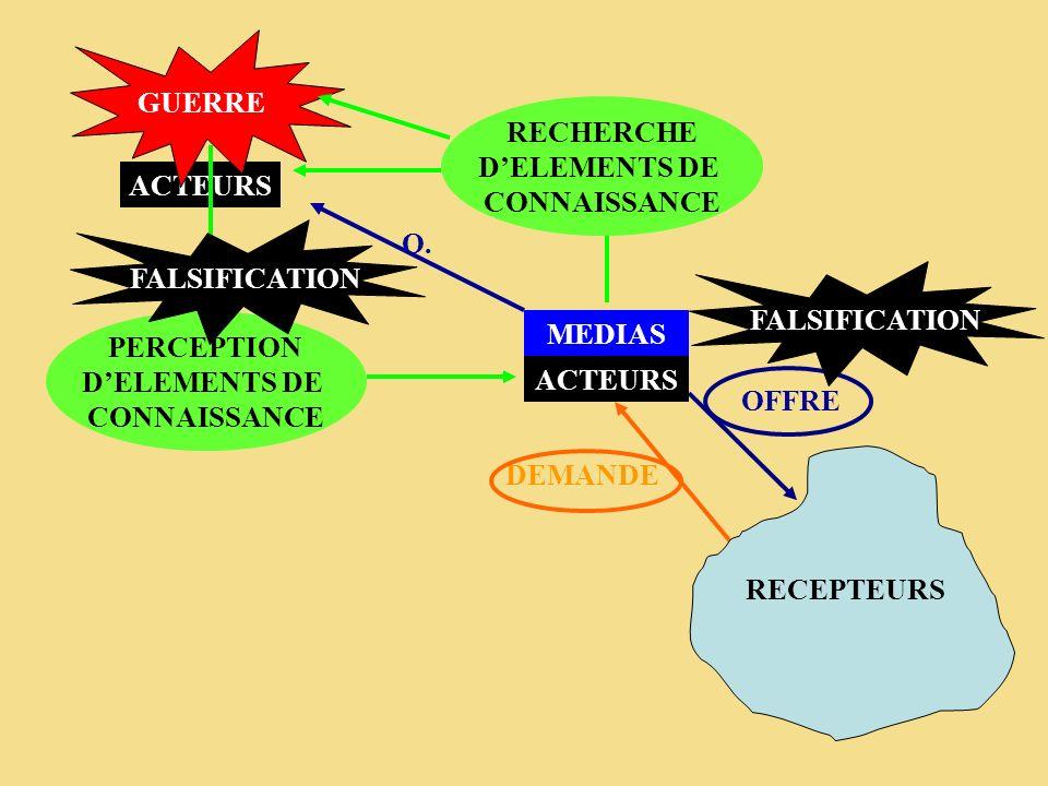 ACTEURS GUERRE MEDIAS PERCEPTION DELEMENTS DE CONNAISSANCE OFFRE DEMANDE RECEPTEURS FALSIFICATION O. RECHERCHE DELEMENTS DE CONNAISSANCE ACTEURS