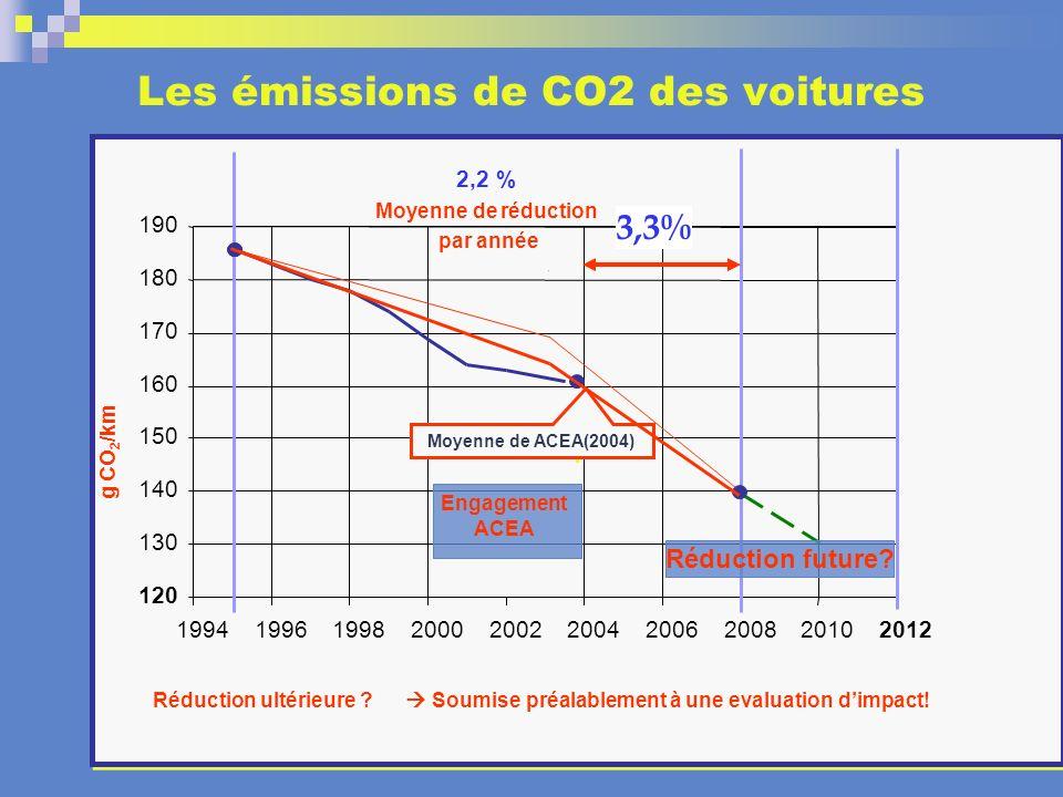 ? ? 120 130 140 150 160 170 180 190 1994199619982000 2,2 % Moyenne de réduction par année 200220042006200820102012 g CO 2 /km Réduction ultérieure ? S