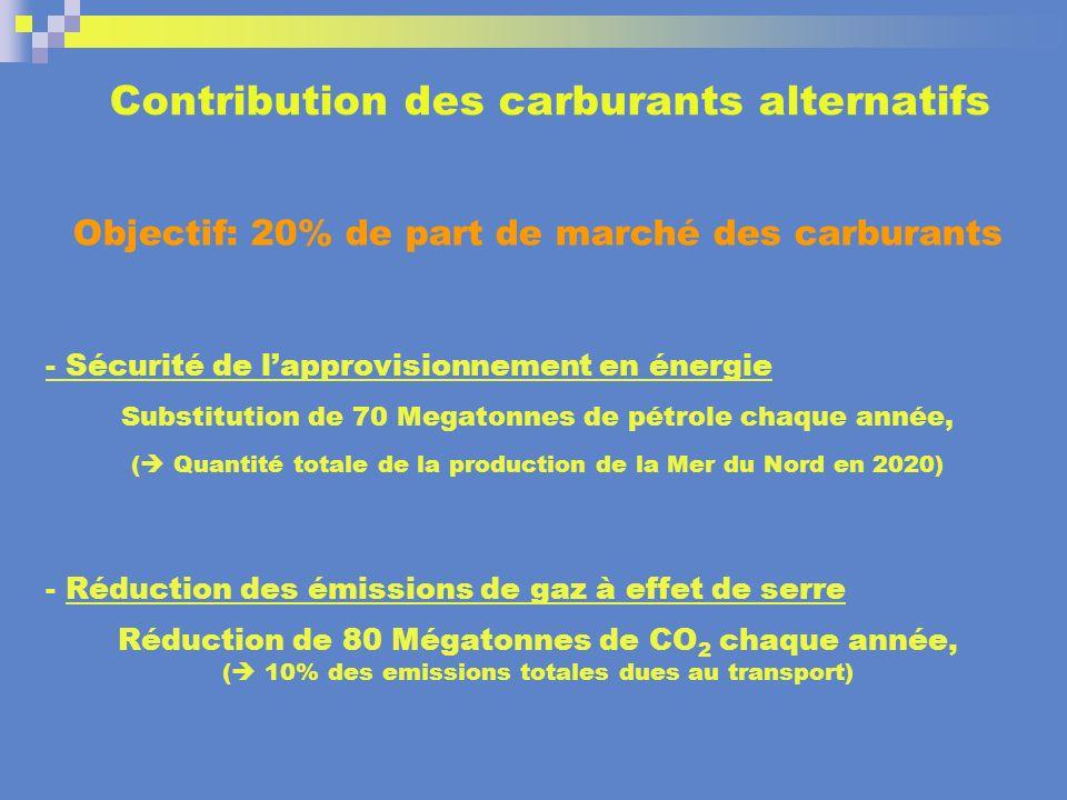Contribution des carburants alternatifs Objectif: 20% de part de marché des carburants - Sécurité de lapprovisionnement en énergie Substitution de 70