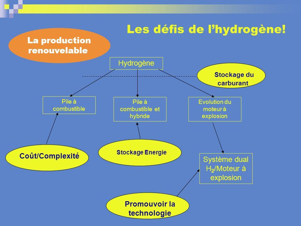 Hydrogène Pile à combustible Pile à combustible et hybride Evolution du moteur à explosion Stockage du carburant Système dual H 2 /Moteur à explosion
