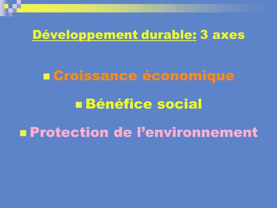 Développement durable: 3 axes Croissance économique Bénéfice social Protection de lenvironnement