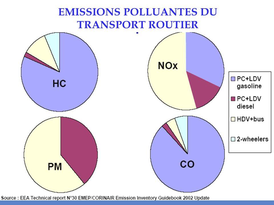 voitures « essence » 20102008 2006 2004 2002 2000 1998 1996 1994 1992 1990 1988 19861984 HC+NOx NOx CO 0 20 40 60 80 100 % réduction Euro 1 Euro 2 Euro 3 Euro 4