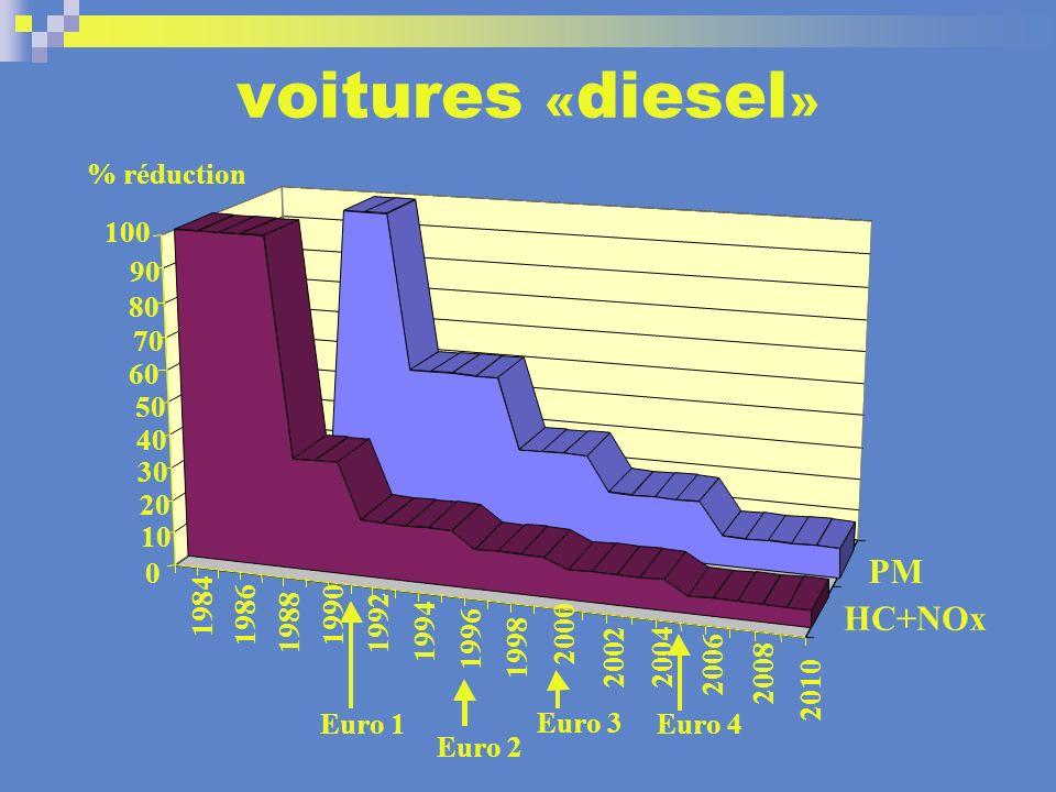 voitures « diesel » 2010 2008 2006 2004 2002 2000 1998 1996 1994 1992 1990 1988 1986 1984 PM HC+NOx 0 10 20 30 40 50 60 70 80 90 100 % réduction Euro