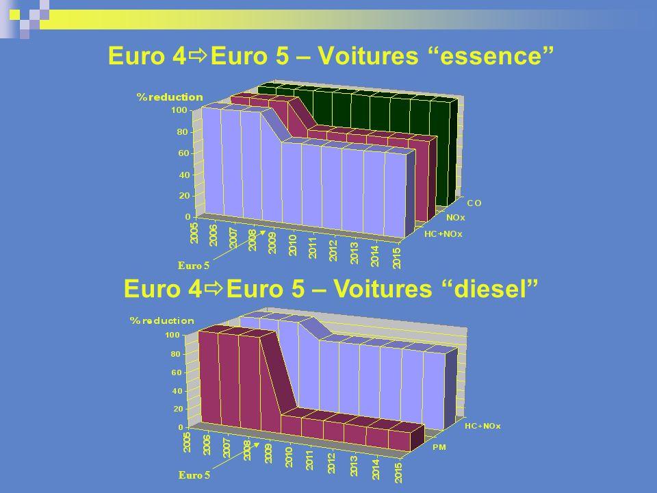 Comparaison des valeurs limites démissions pour les voitures Union Européenne- Japon- Etats Unis PM (g/km) NOx (g/km) HC (g/km)/10 0.035 0.015 0.035 00.10.30.20.3 Euro 4 Diesel M1 Euro 4 Petrol M1 Euro 5 Diesel M1 Euro 5 Petrol M1 Japon 2009 Diesel Japon 2009 Petrol Cal ULEV 2 introduction 2007 EEUU Tier II Bin 5 120k=Cal LEV 2- jusquen 2007 0.025 0.1 0.025 NB: Les cycles dessai sont différents.