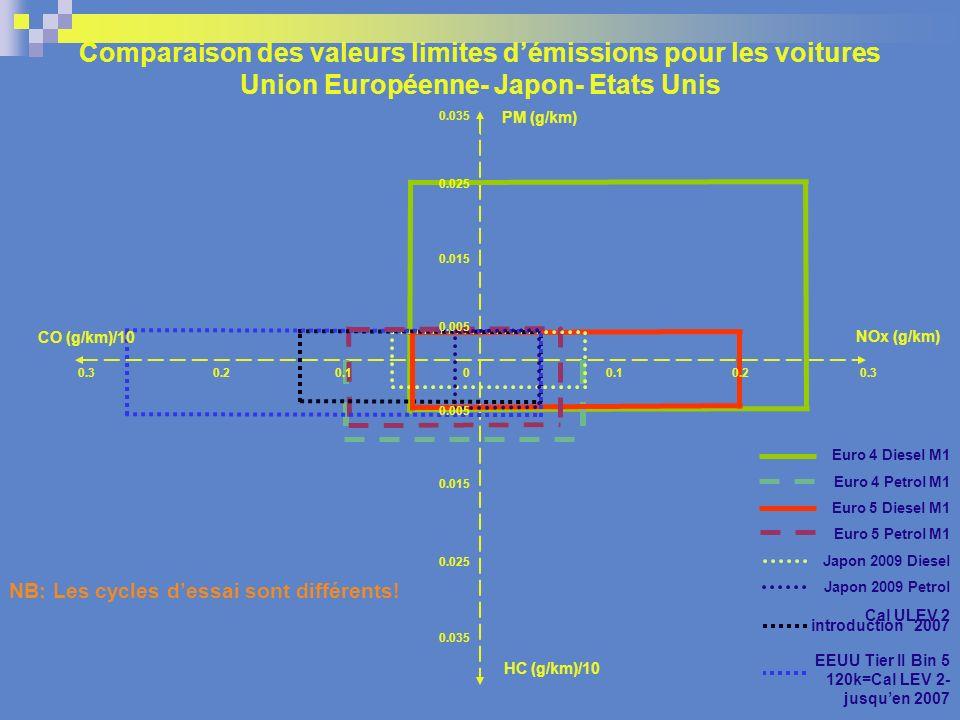 Comparaison des valeurs limites démissions pour les voitures Union Européenne- Japon- Etats Unis PM (g/km) NOx (g/km) HC (g/km)/10 0.035 0.015 0.035 0