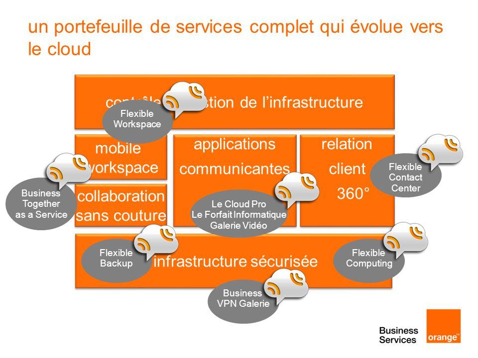 infrastructure sécurisée mobile workspace mobile workspace collaboration sans couture collaboration sans couture relation client 360° contrôle et gest