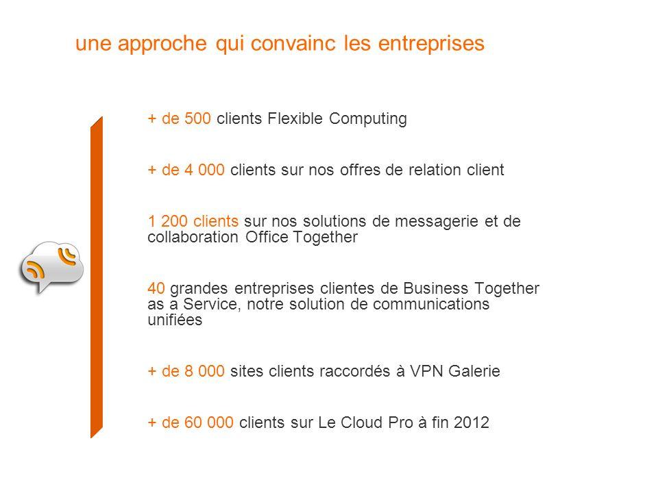 une approche qui convainc les entreprises + de 500 clients Flexible Computing + de 4 000 clients sur nos offres de relation client 1 200 clients sur n