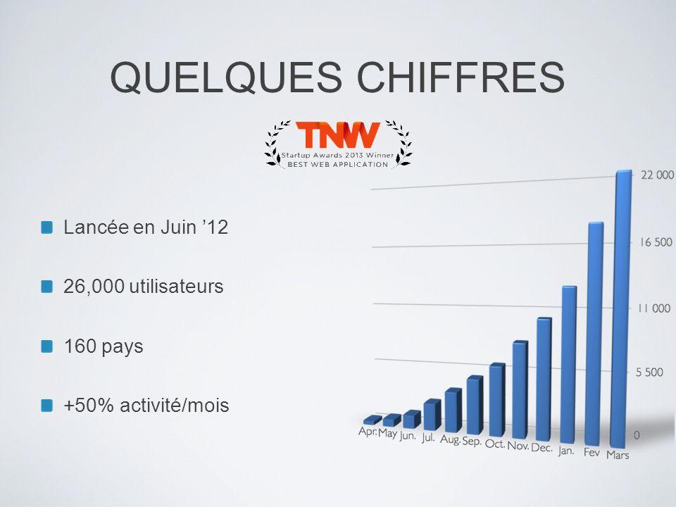 QUELQUES CHIFFRES Lancée en Juin 12 26,000 utilisateurs 160 pays +50% activité/mois