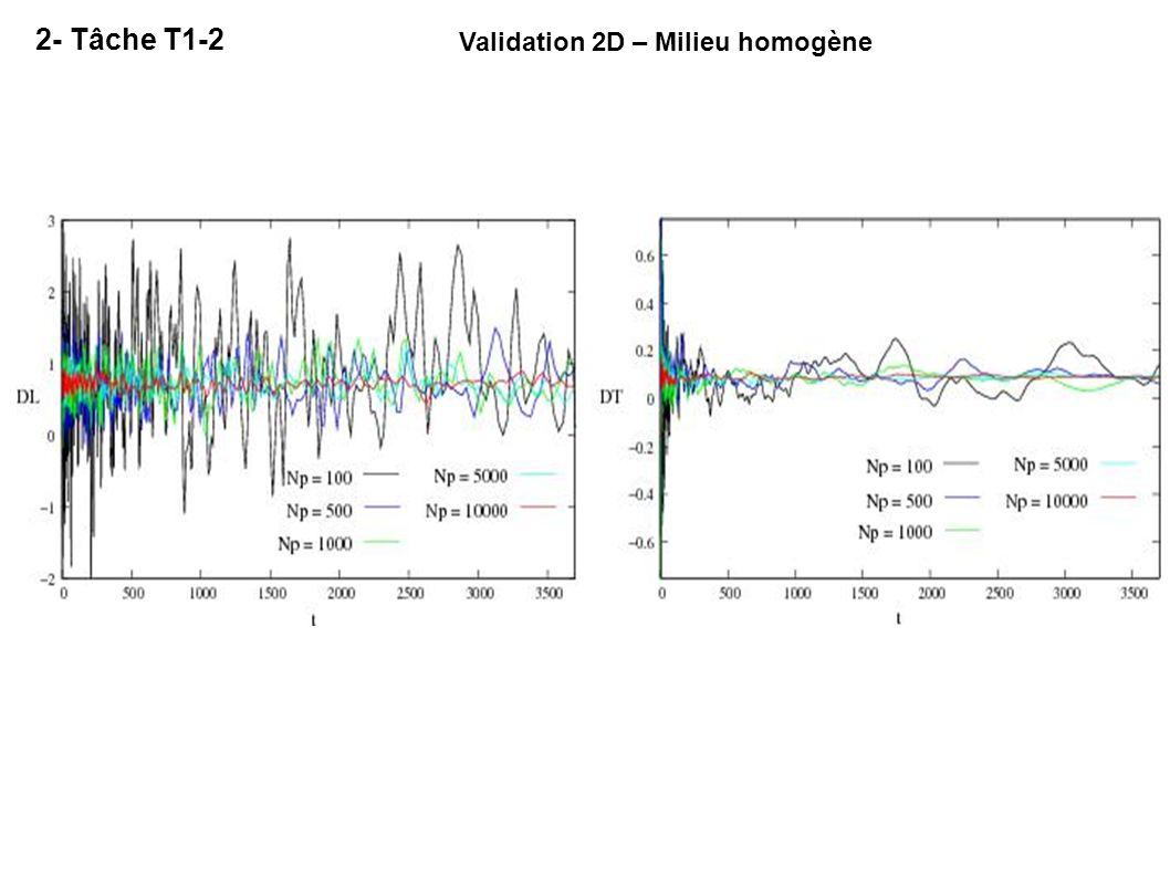Validation 2D – Milieu homogène 2- Tâche T1-2