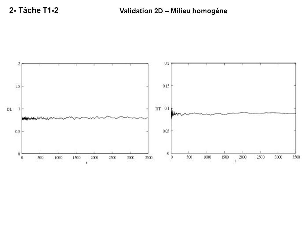 2- Tâche T1-2 Validation 2D – Milieu homogène