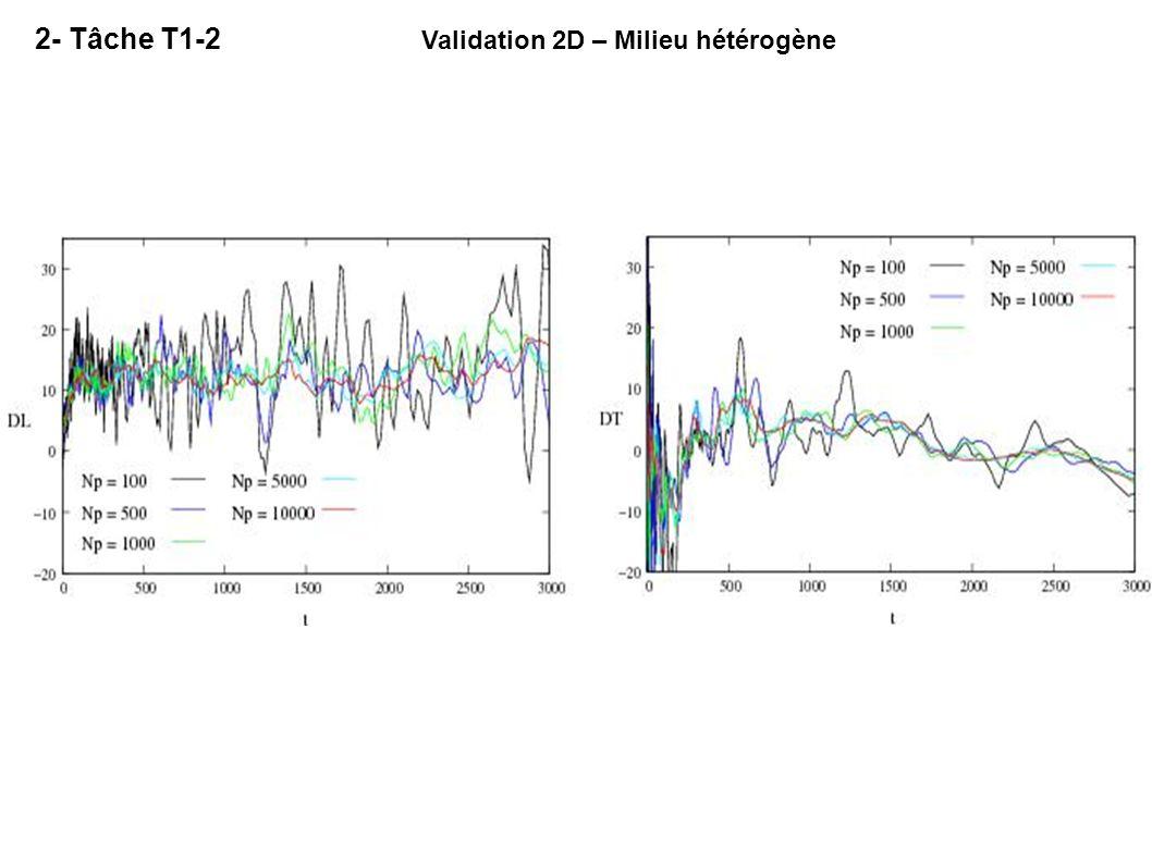 Validation 2D – Milieu hétérogène 2- Tâche T1-2