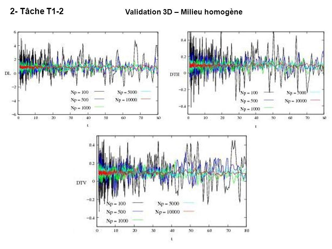 Validation 3D – Milieu homogène 2- Tâche T1-2