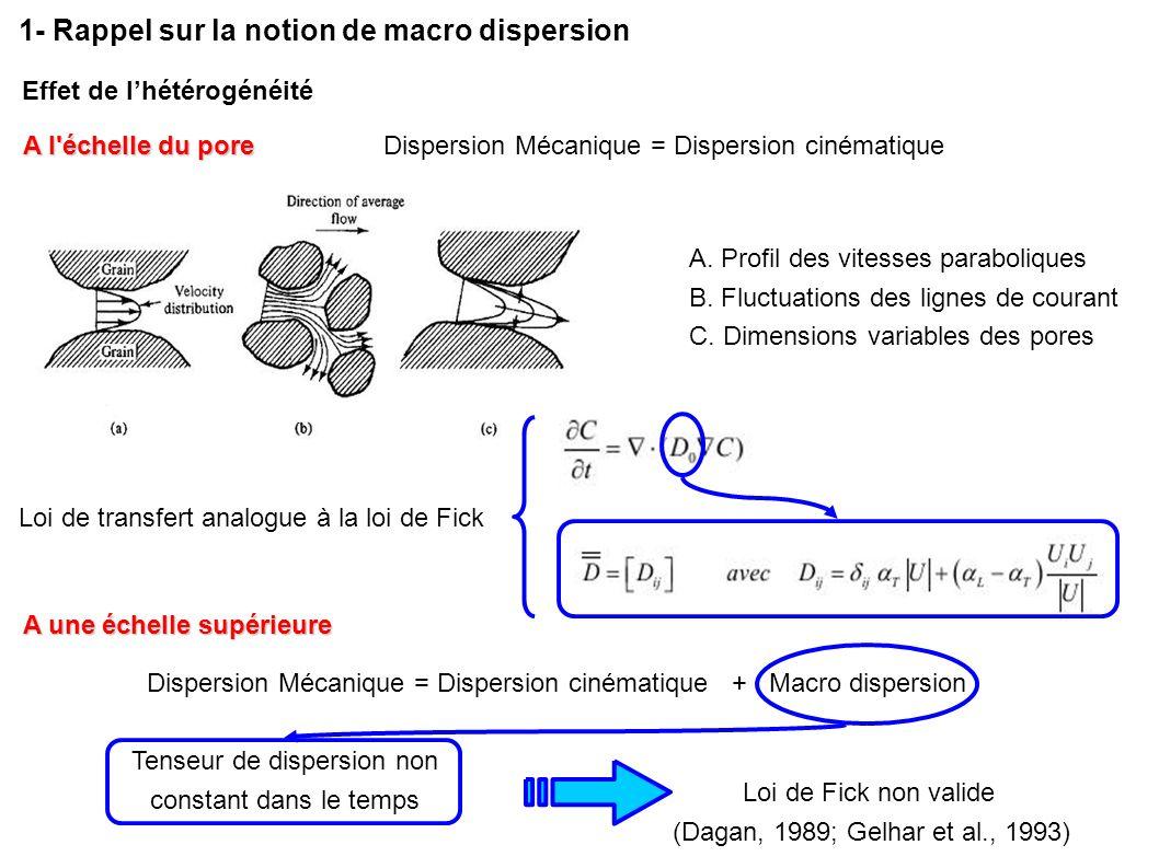 Dispersion Mécanique = Dispersion cinématique A l'échelle du pore A. Profil des vitesses paraboliques B. Fluctuations des lignes de courant C. Dimensi