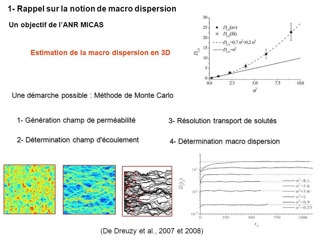 1- Génération champ de perméabilité Une démarche possible : Méthode de Monte Carlo Une démarche possible : Méthode de Monte Carlo 2- Détermination cha