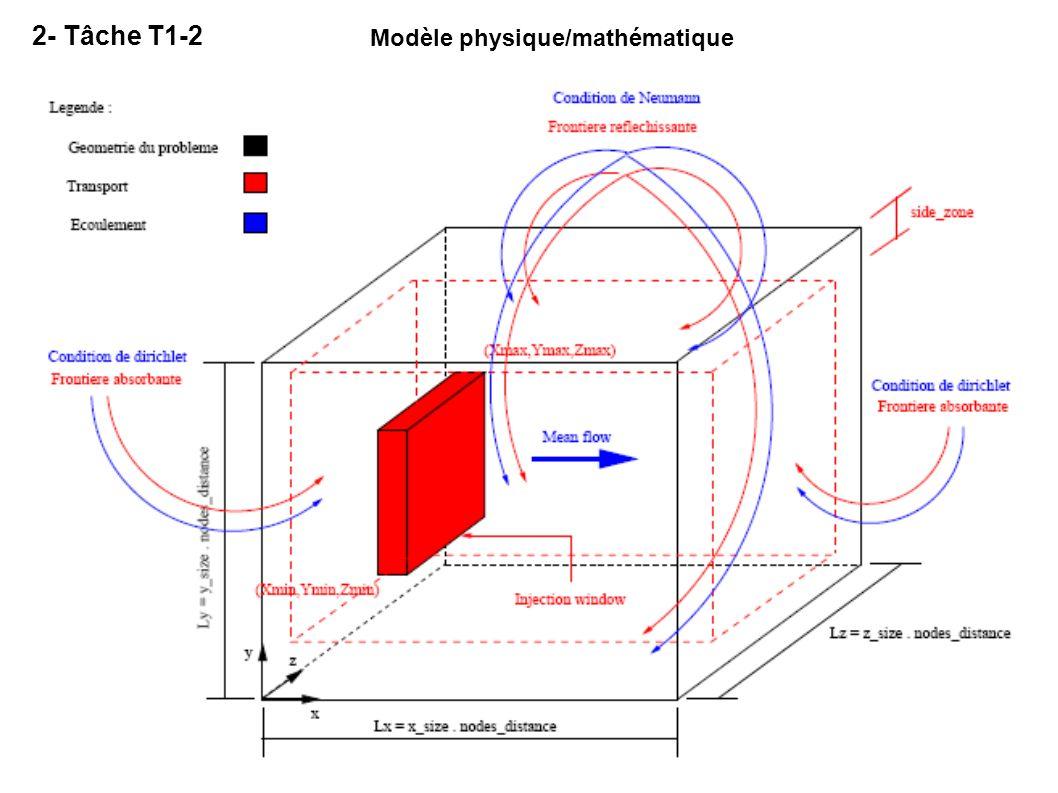 2- Tâche T1-2 Equation de convection - dispersion Tenseur de dispersion Modèle de Burnett et Frind (1987) Conditions aux limites Condition initiale Injection ponctuelle Flux nul = Paroi réfléchissante Concentration nulle = Paroi absorbante Mode dinjection Concentration nulle
