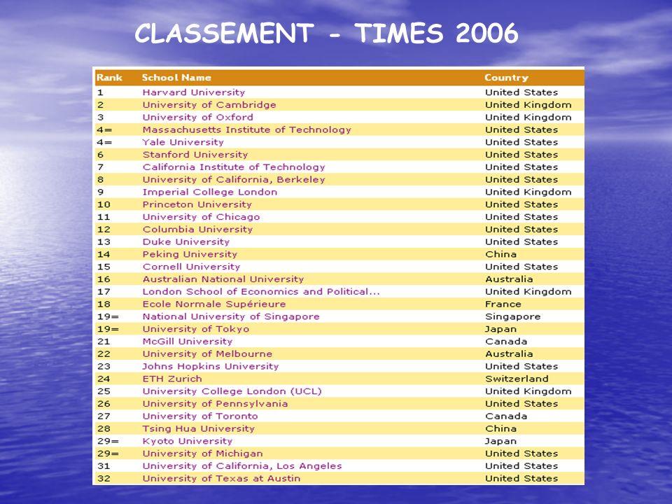CLASSEMENT - TIMES 2006