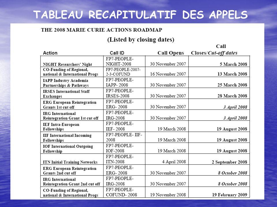 TABLEAU RECAPITULATIF DES APPELS