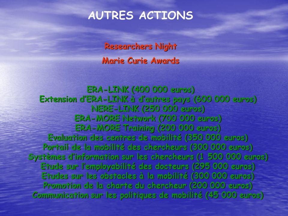 AUTRES ACTIONS Researchers Night Marie Curie Awards ERA-LINK (400 000 euros) Extension dERA-LINK à dautres pays (600 000 euros) NERE-LINK (250 000 eur