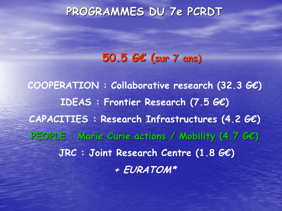 PROGRAMMES DU 7e PCRDT 50.5 G ( sur 7 ans) COOPERATION : Collaborative research (32.3 G) IDEAS : Frontier Research (7.5 G) CAPACITIES : Research Infra