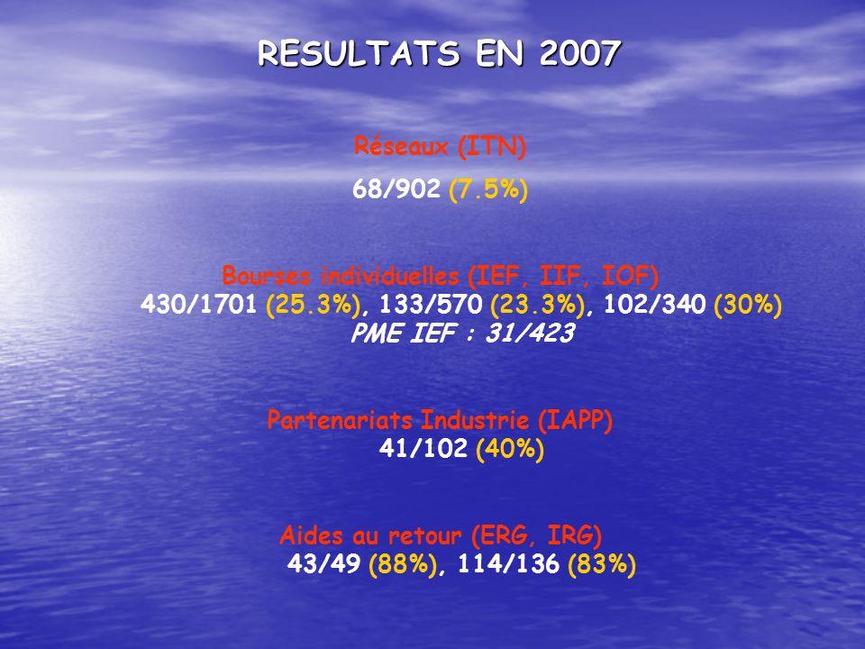 RESULTATS EN 2007 Réseaux (ITN) 68/902 (7.5%) Bourses individuelles (IEF, IIF, IOF) 430/1701 (25.3%), 133/570 (23.3%), 102/340 (30%) PME IEF : 31/423