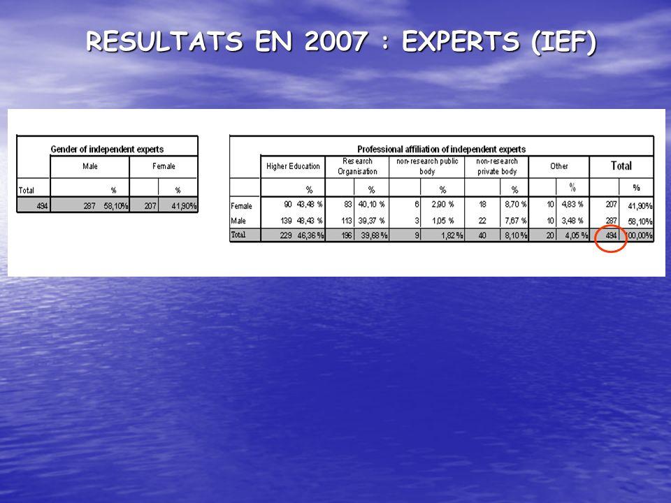 RESULTATS EN 2007 : EXPERTS (IEF)