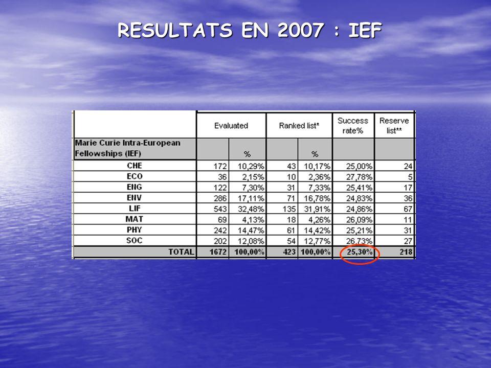 RESULTATS EN 2007 : IEF