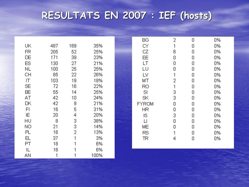 RESULTATS EN 2007 : IEF (hosts)