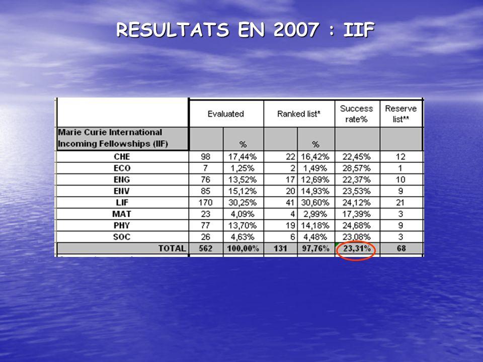 RESULTATS EN 2007 : IIF
